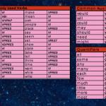 Verbs Adverbs Quantifiers